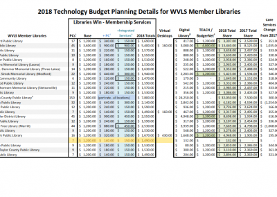 WVLS Technology Planning Guide 2018 Detail